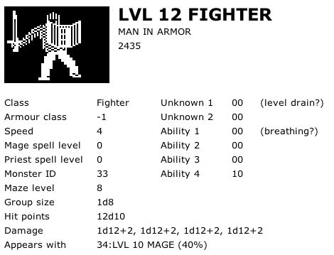 Level 12 Fighter